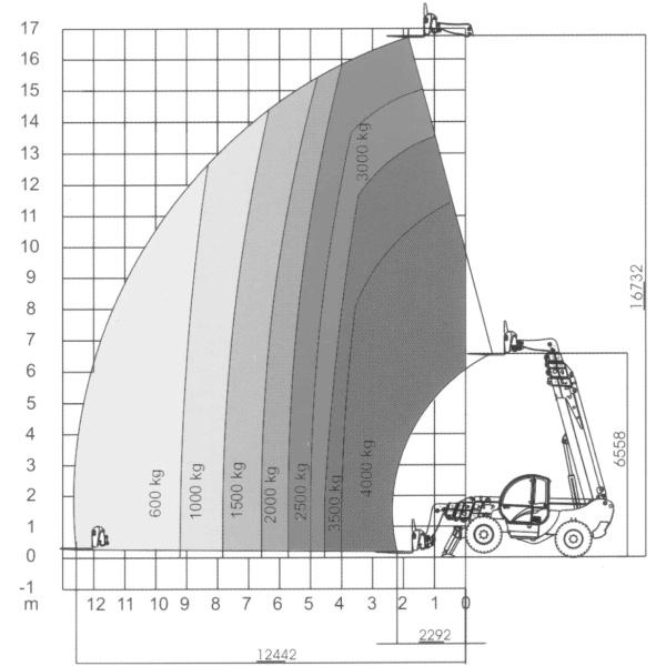 17M Teleskoplæsser med kurv & gafler